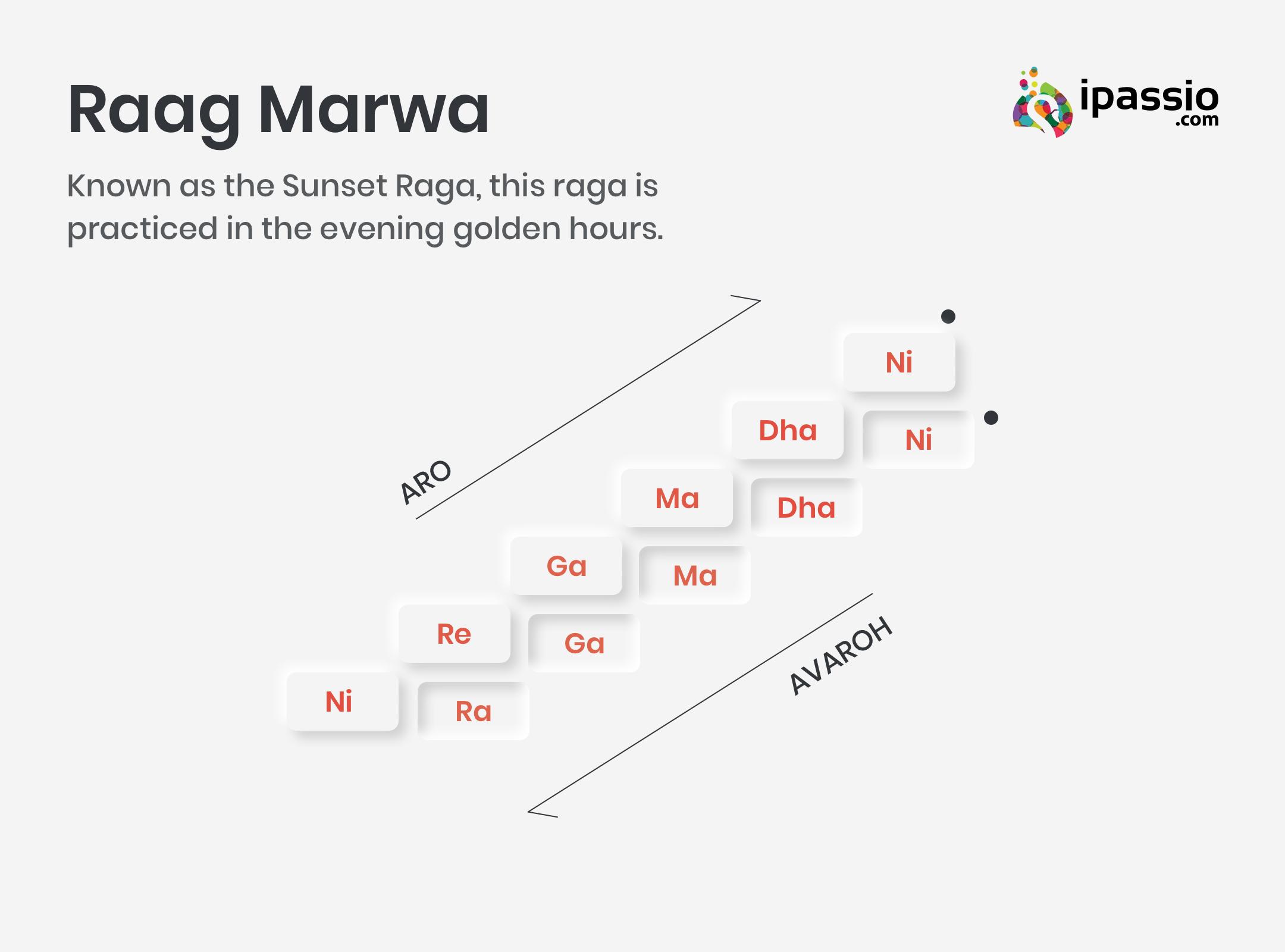 Raag Marwa